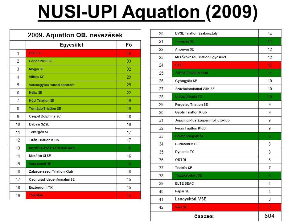 NUSI-UPI Aquatlon (2009) 2009. Aquatlon OB. nevezések összes: 604