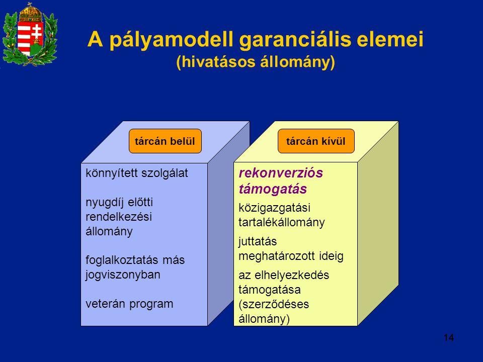 A pályamodell garanciális elemei (hivatásos állomány)