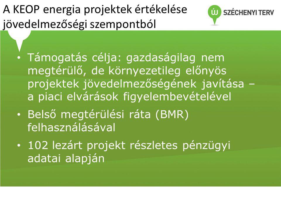 A KEOP energia projektek értékelése jövedelmezőségi szempontból