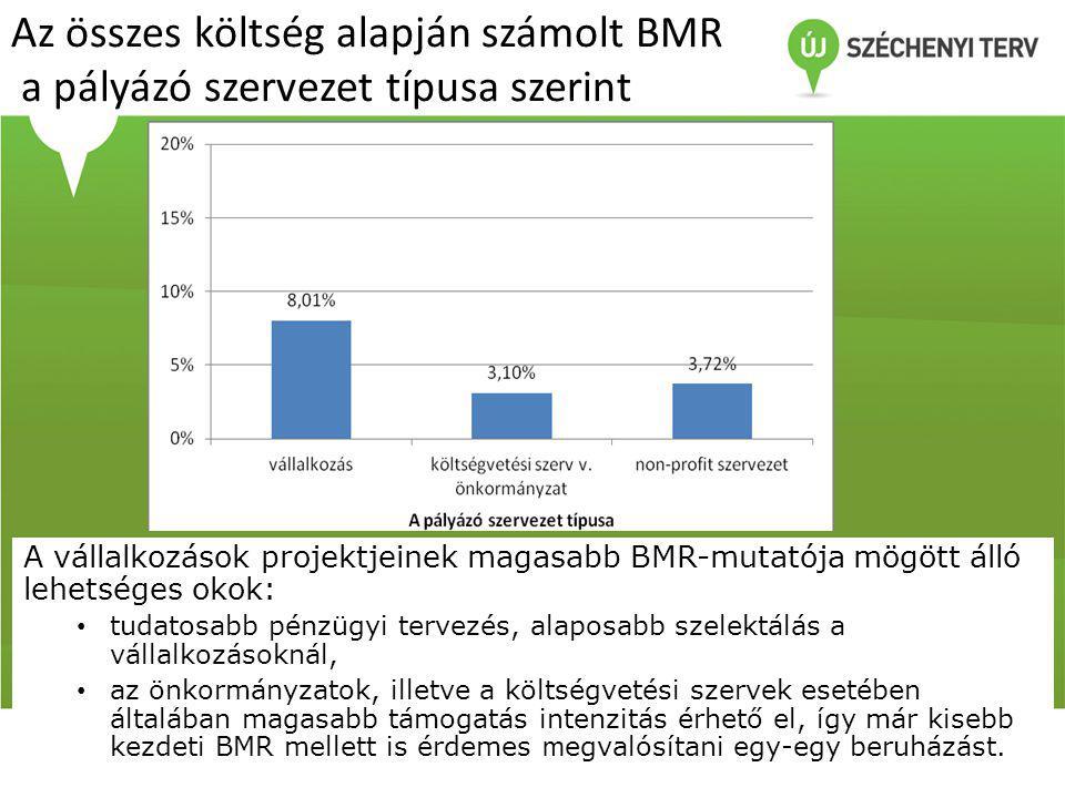 Az összes költség alapján számolt BMR a pályázó szervezet típusa szerint
