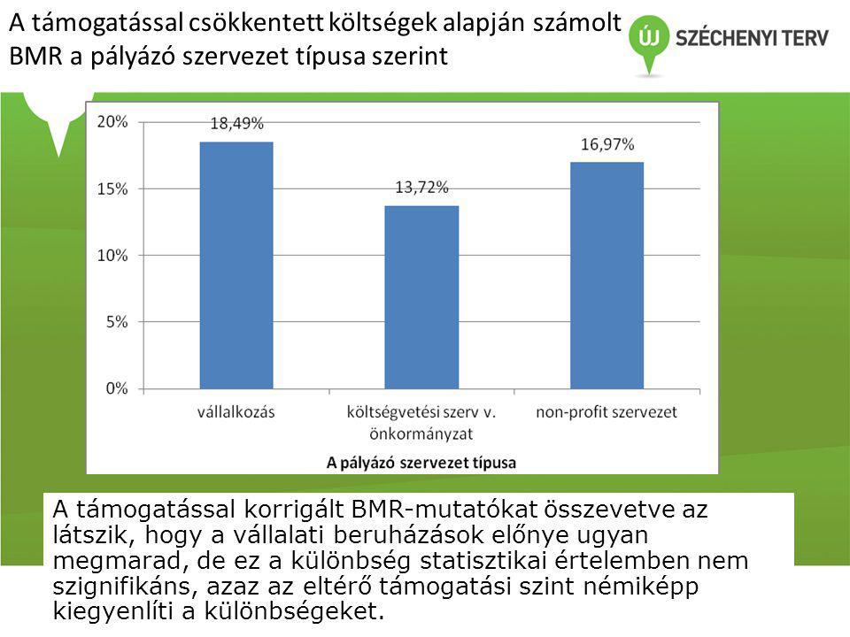 A támogatással csökkentett költségek alapján számolt BMR a pályázó szervezet típusa szerint