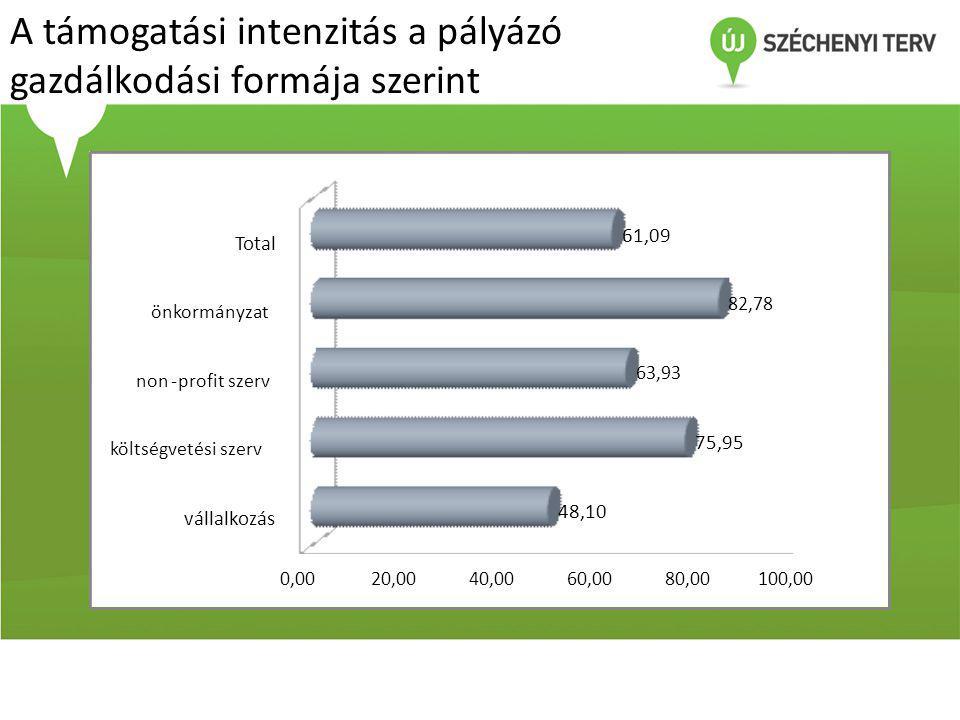 A támogatási intenzitás a pályázó gazdálkodási formája szerint