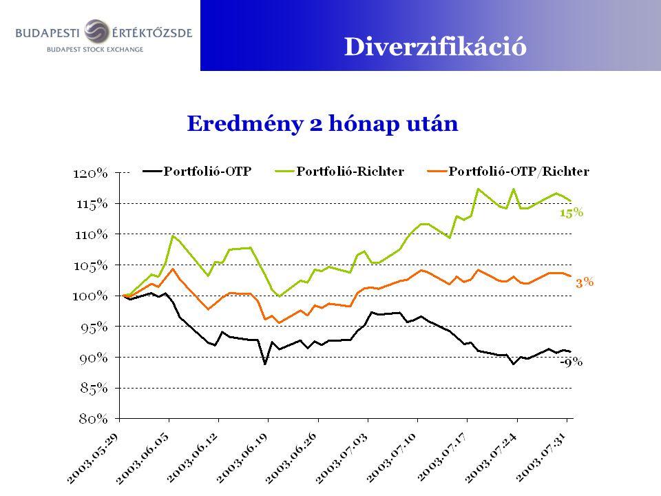 Diverzifikáció Eredmény 2 hónap után