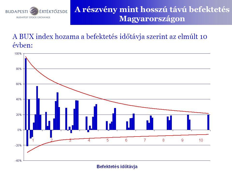 A részvény mint hosszú távú befektetés Magyarországon