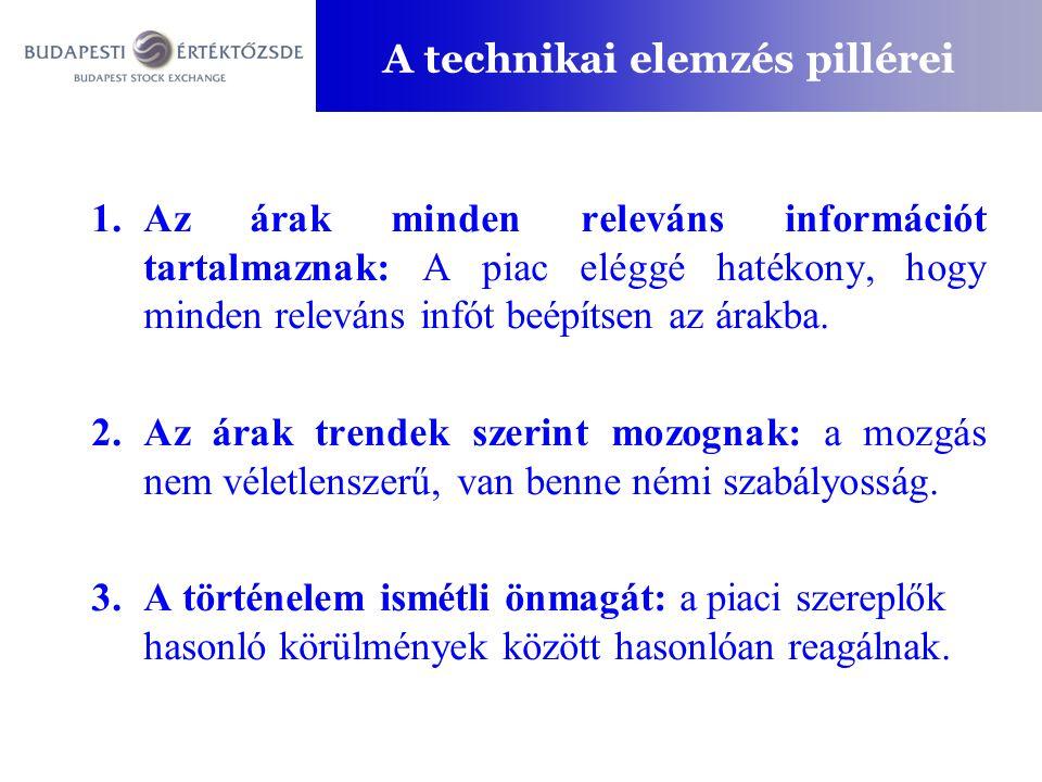 A technikai elemzés pillérei