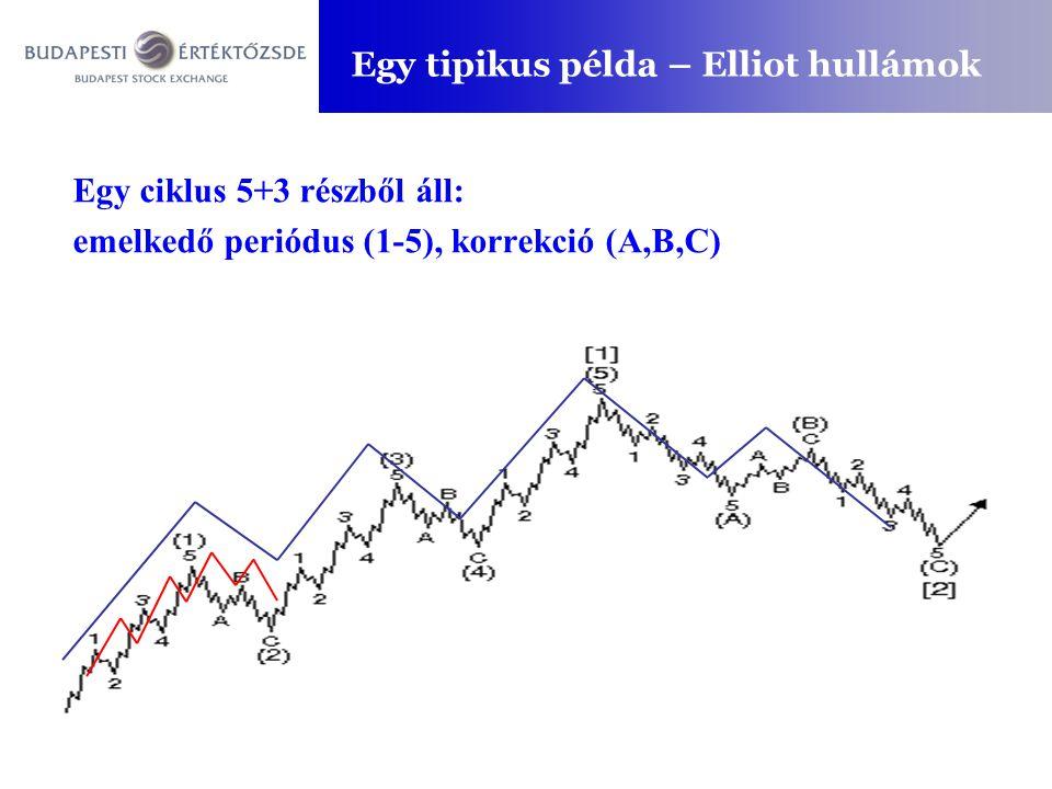 Egy tipikus példa – Elliot hullámok