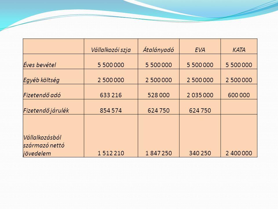 Vállalkozásból származó nettó jövedelem 1 512 210 1 847 250 340 250