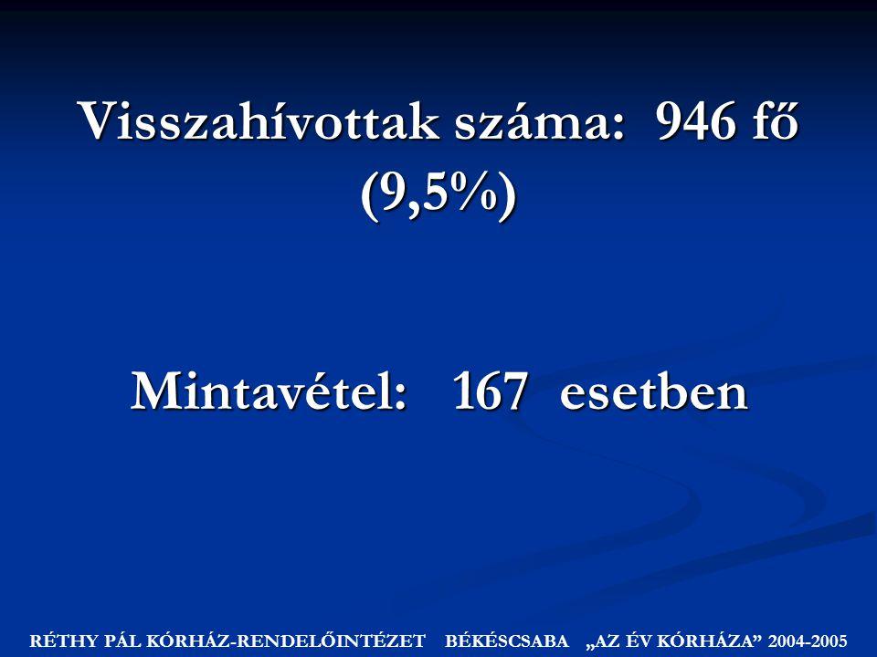 Visszahívottak száma: 946 fő (9,5%) Mintavétel: 167 esetben