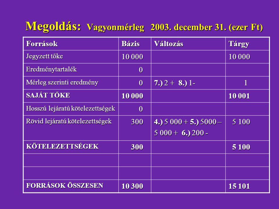 Megoldás: Vagyonmérleg 2003. december 31. (ezer Ft)