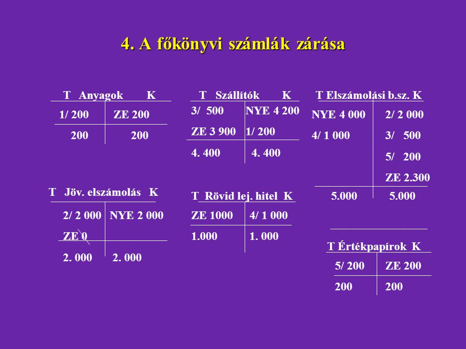 4. A főkönyvi számlák zárása