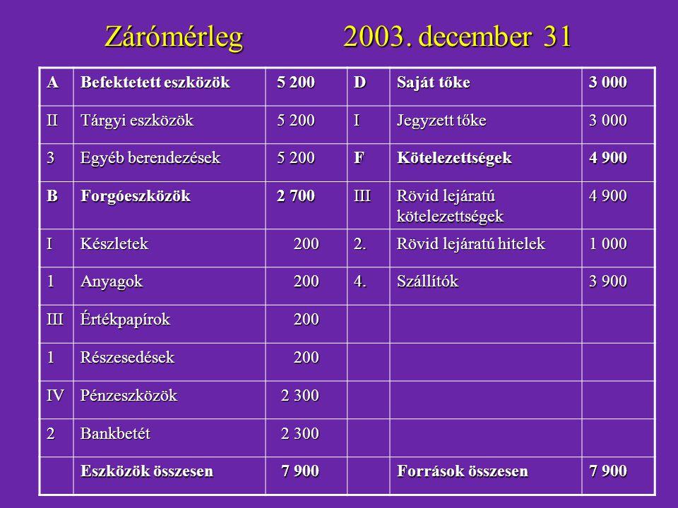 Zárómérleg 2003. december 31 A Befektetett eszközök 5 200 D Saját tőke