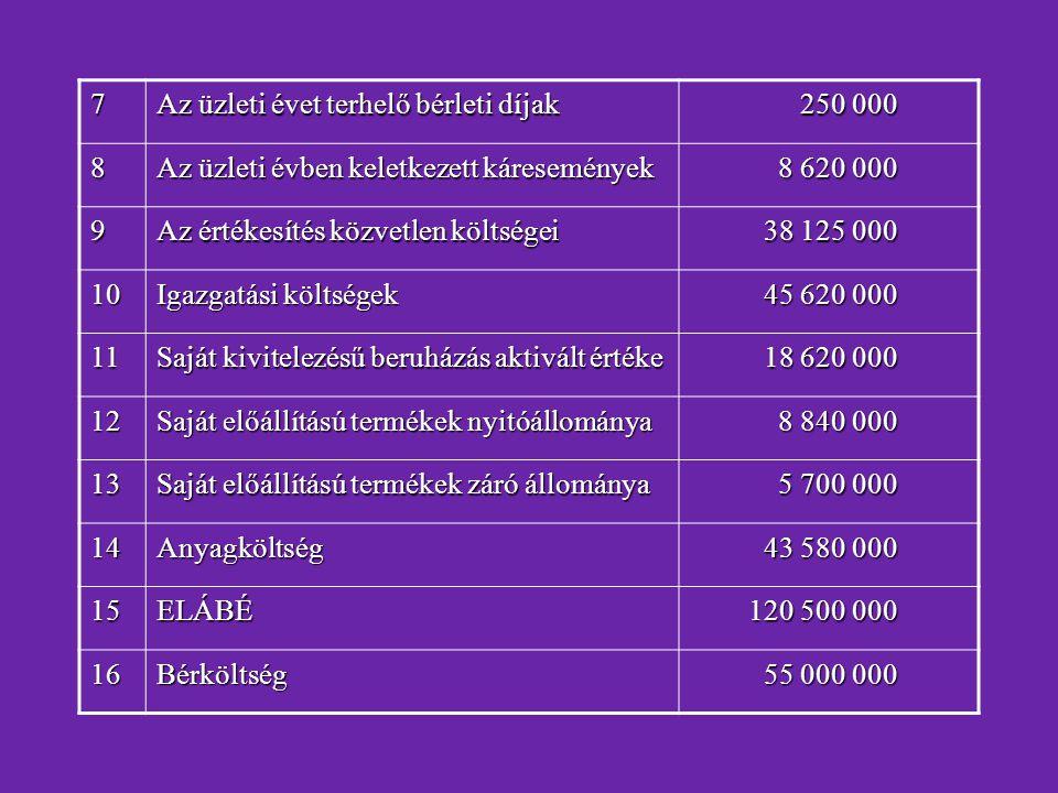 7 Az üzleti évet terhelő bérleti díjak. 250 000. 8. Az üzleti évben keletkezett káresemények. 8 620 000.