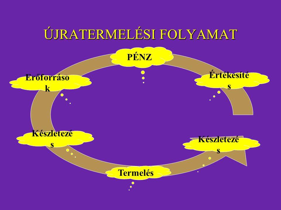 ÚJRATERMELÉSI FOLYAMAT