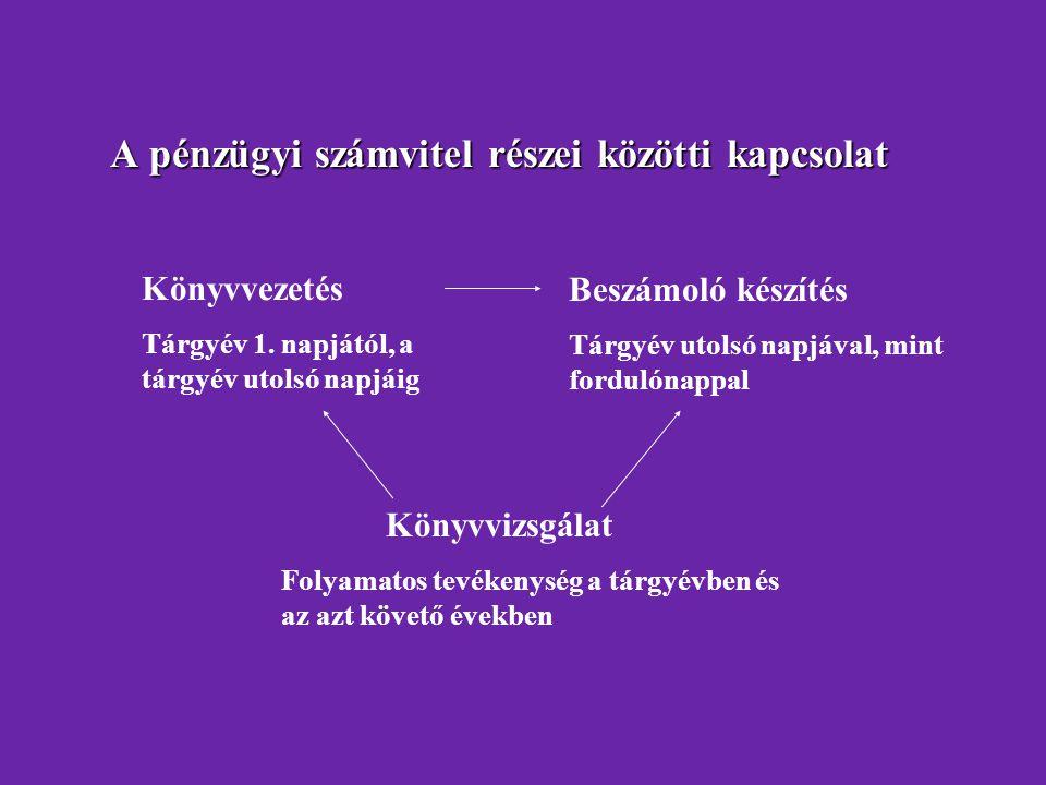 A pénzügyi számvitel részei közötti kapcsolat