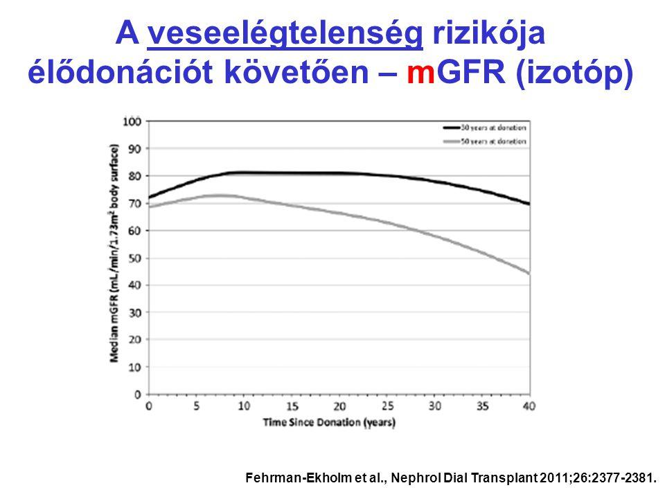 A veseelégtelenség rizikója élődonációt követően – mGFR (izotóp)