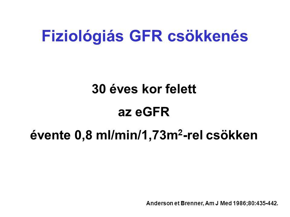 Fiziológiás GFR csökkenés évente 0,8 ml/min/1,73m2-rel csökken
