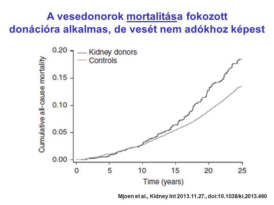 A vesedonorok mortalitása fokozott