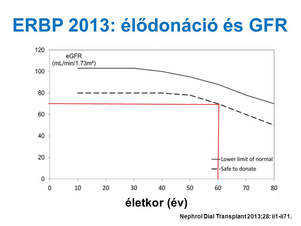 ERBP 2013: élődonáció és GFR