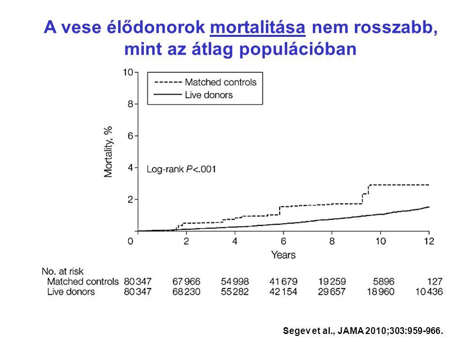 A vese élődonorok mortalitása nem rosszabb, mint az átlag populációban