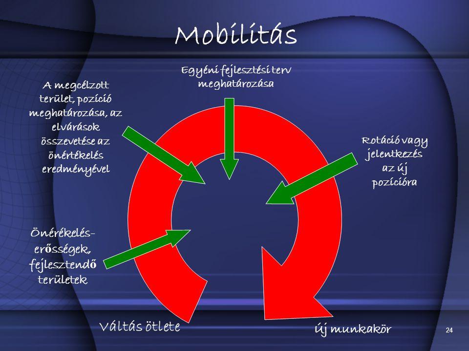 Mobilitás Váltás ötlete Önérékelés-erősségek, fejlesztendő területek