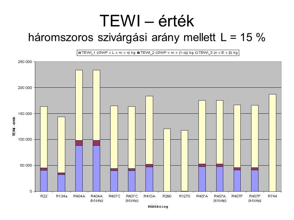 TEWI – érték háromszoros szivárgási arány mellett L = 15 %