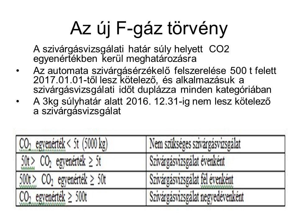 Az új F-gáz törvény A szivárgásvizsgálati határ súly helyett CO2 egyenértékben kerül meghatározásra.