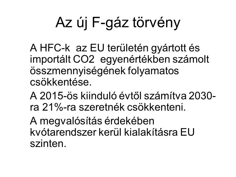 Az új F-gáz törvény A HFC-k az EU területén gyártott és importált CO2 egyenértékben számolt összmennyiségének folyamatos csökkentése.