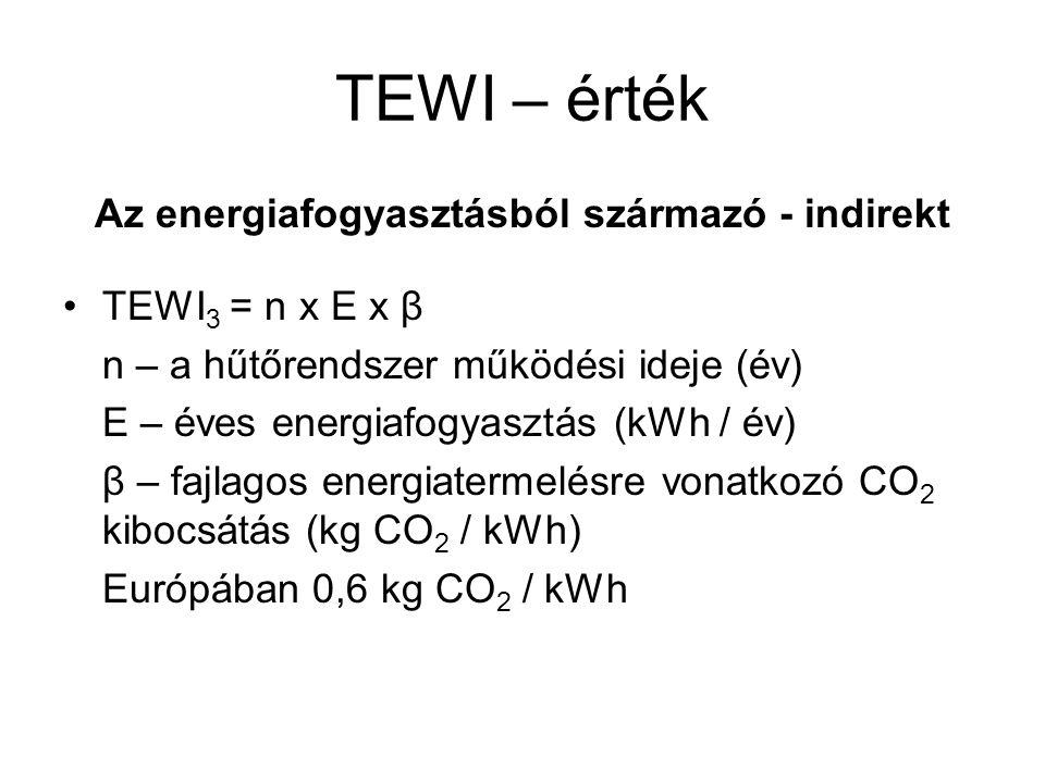 Az energiafogyasztásból származó - indirekt