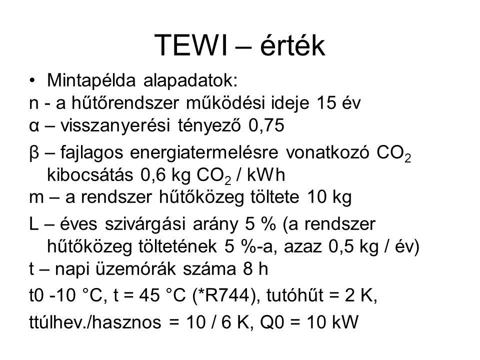 TEWI – érték Mintapélda alapadatok: