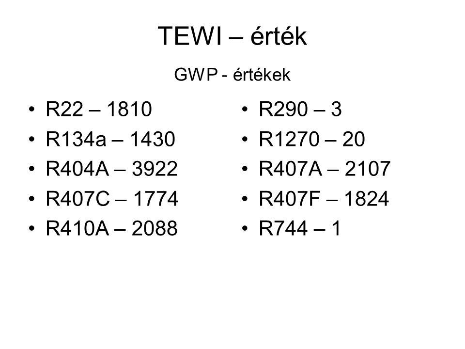 TEWI – érték GWP - értékek