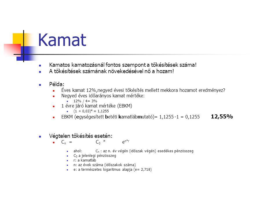 Kamat Kamatos kamatozásnál fontos szempont a tőkésítések száma!