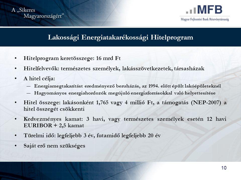 Lakossági Energiatakarékossági Hitelprogram