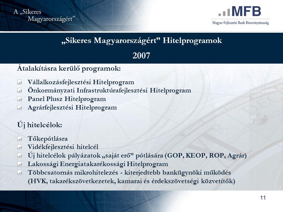"""""""Sikeres Magyarországért Hitelprogramok"""