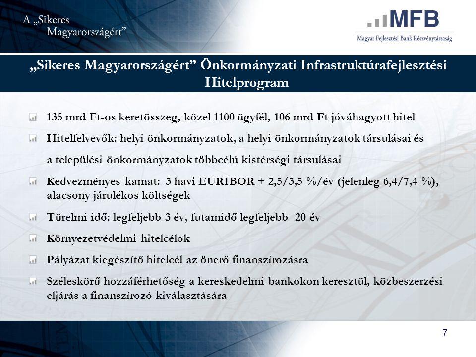 """""""Sikeres Magyarországért Önkormányzati Infrastruktúrafejlesztési Hitelprogram"""