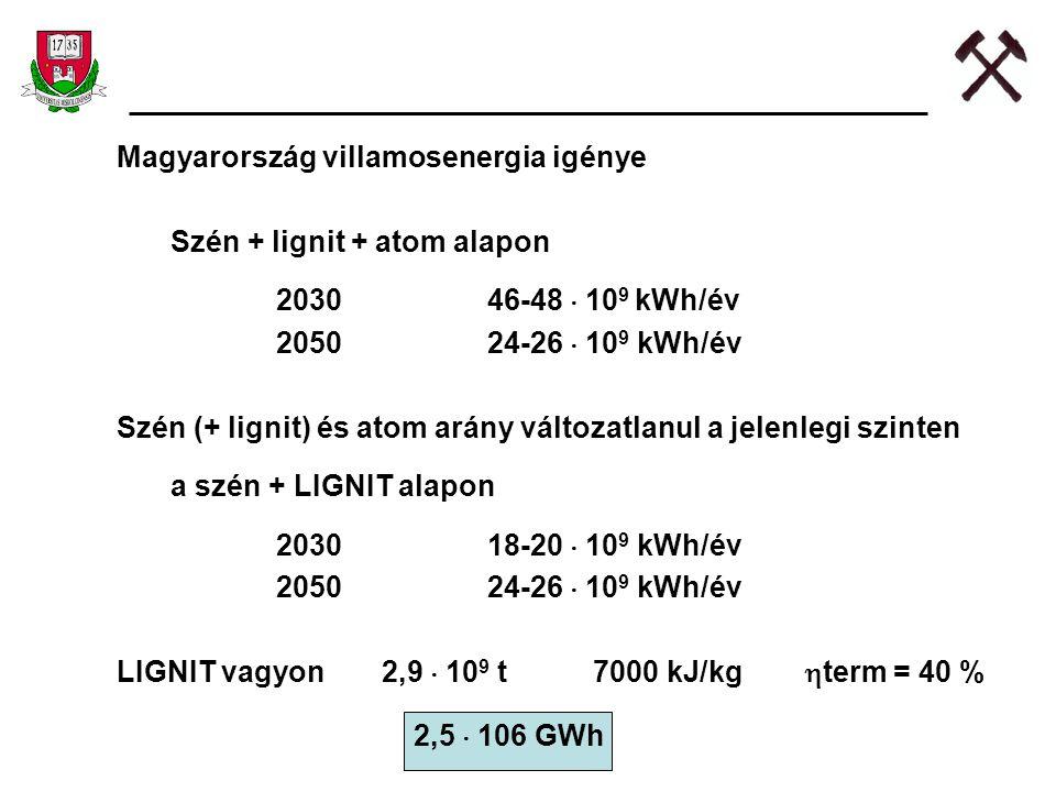 Magyarország villamosenergia igénye
