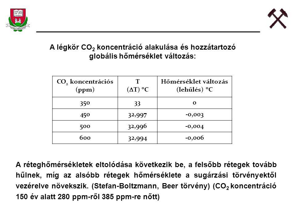 A légkör CO2 koncentráció alakulása és hozzátartozó globális hőmérséklet változás:
