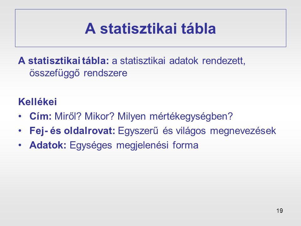 A statisztikai tábla A statisztikai tábla: a statisztikai adatok rendezett, összefüggő rendszere. Kellékei.