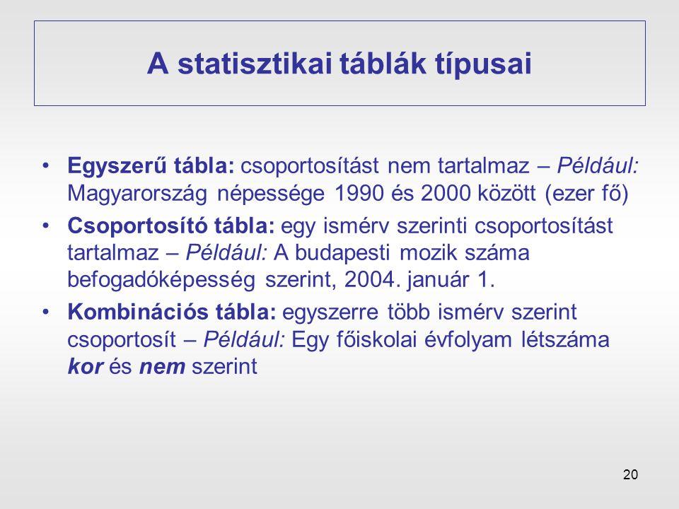 A statisztikai táblák típusai
