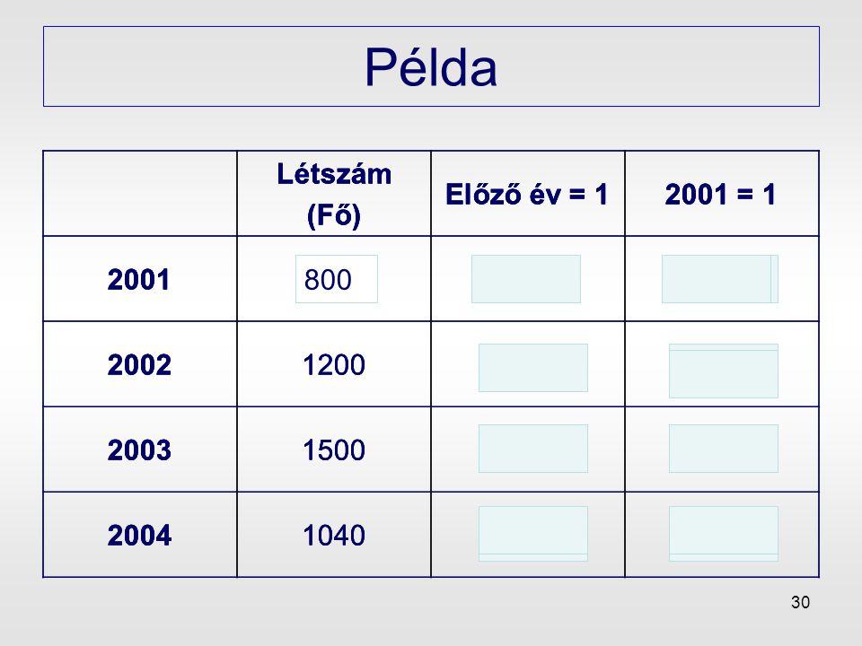 Példa Létszám (Fő) Előző év = 1 2001 = 1 2001 800 -- 1 2002 1200 1,5