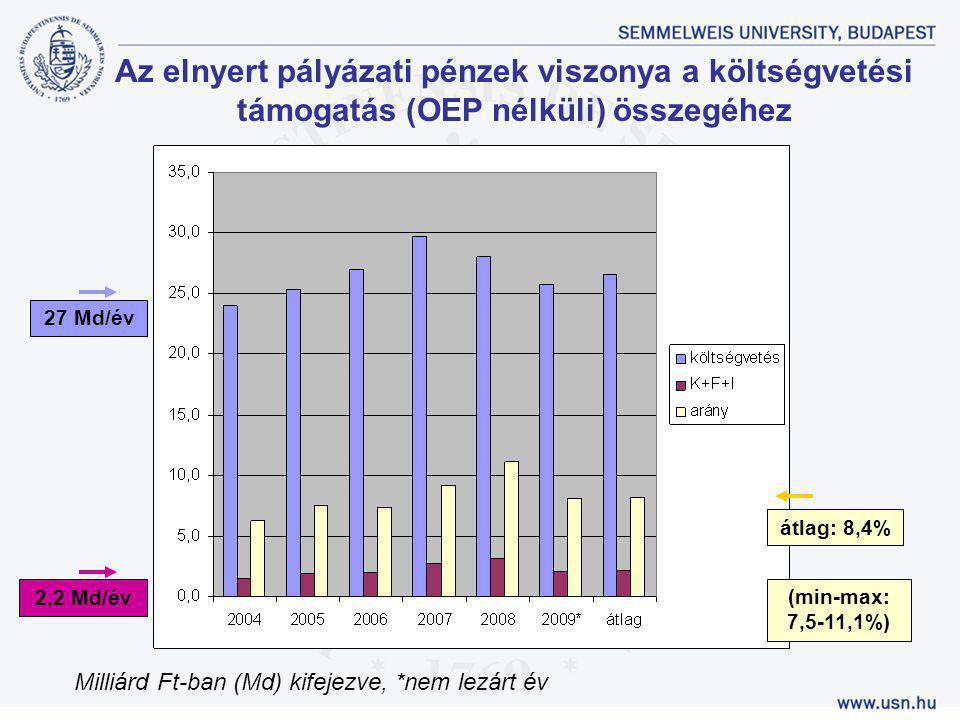 Az elnyert pályázati pénzek viszonya a költségvetési támogatás (OEP nélküli) összegéhez