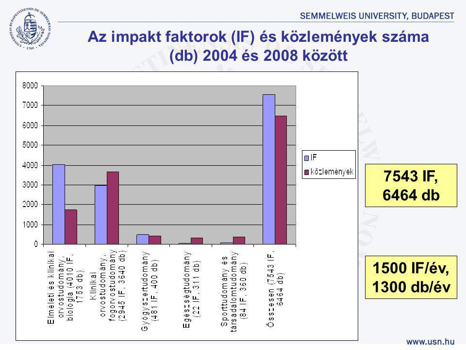 Az impakt faktorok (IF) és közlemények száma (db) 2004 és 2008 között