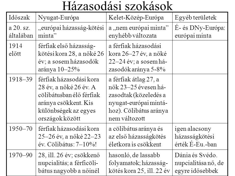 Házasodási szokások Időszak Nyugat-Európa Kelet-Közép-Európa