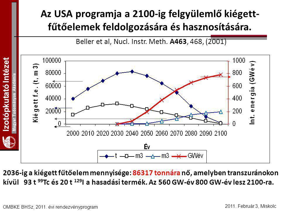 Az USA programja a 2100-ig felgyülemlő kiégett-fűtőelemek feldolgozására és hasznosítására. Beller et al, Nucl. Instr. Meth. A463, 468, (2001)