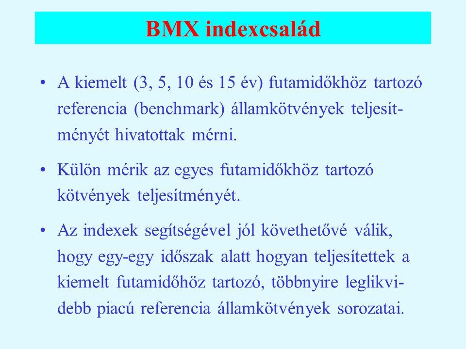 BMX indexcsalád A kiemelt (3, 5, 10 és 15 év) futamidőkhöz tartozó referencia (benchmark) államkötvények teljesít-ményét hivatottak mérni.