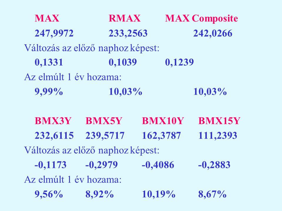 MAX RMAX MAX Composite 247,9972 233,2563 242,0266. Változás az előző naphoz képest: 0,1331 0,1039 0,1239.