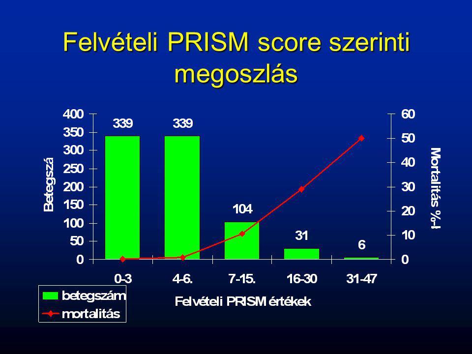 Felvételi PRISM score szerinti megoszlás