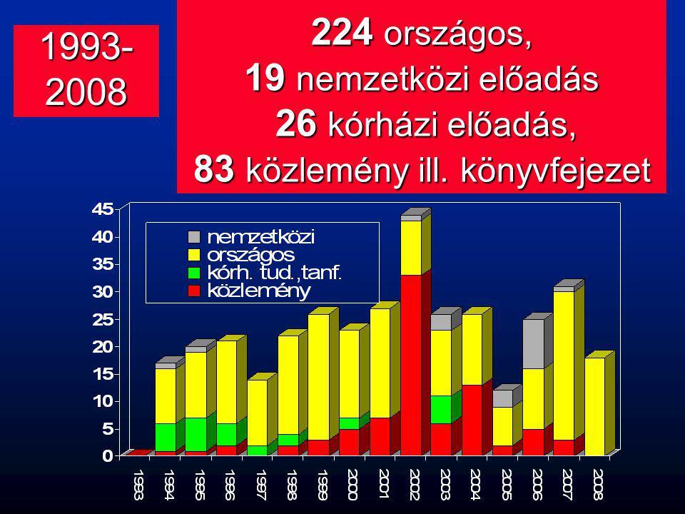 224 országos, 19 nemzetközi előadás 26 kórházi előadás, 83 közlemény ill. könyvfejezet