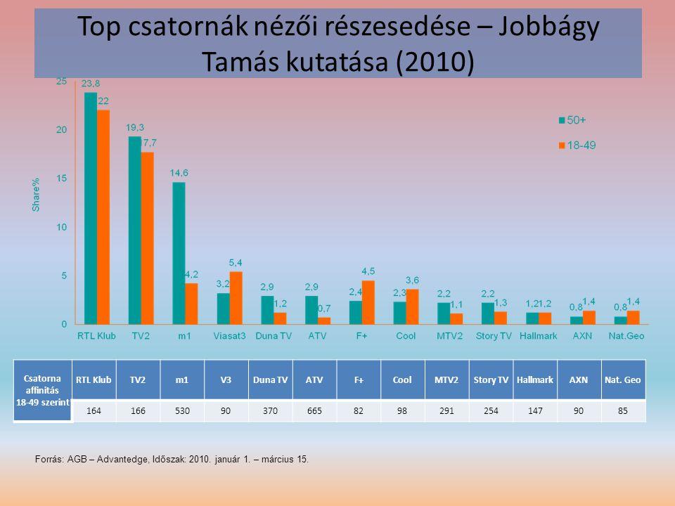 Top csatornák nézői részesedése – Jobbágy Tamás kutatása (2010)