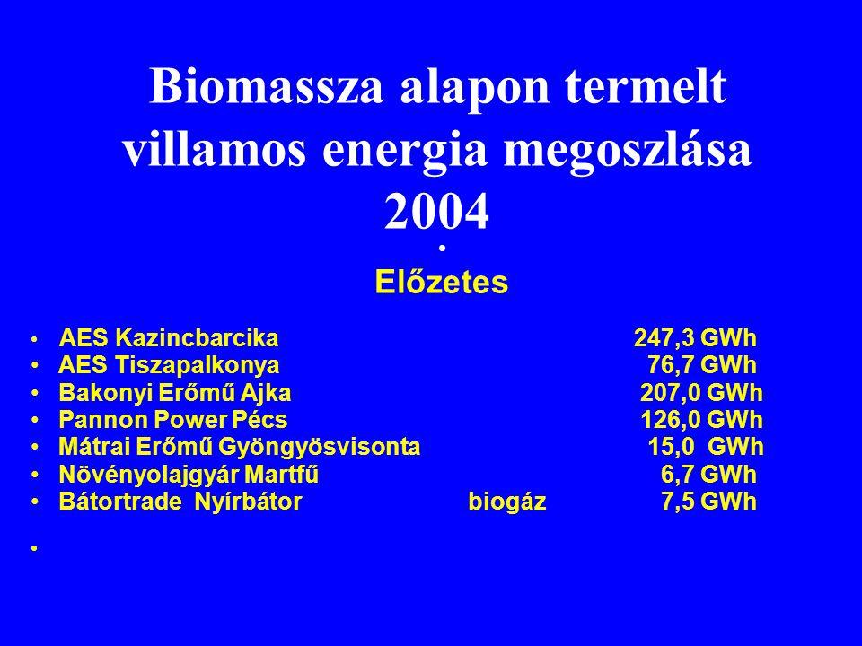 Biomassza alapon termelt villamos energia megoszlása 2004
