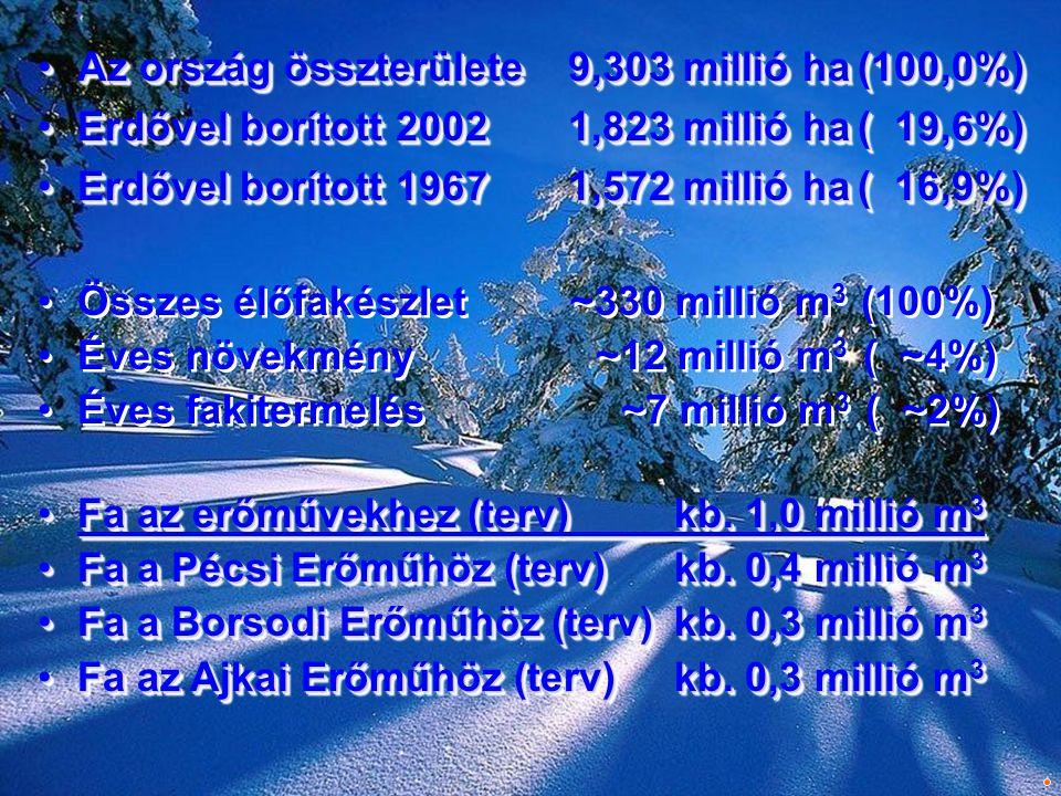 Az ország összterülete 9,303 millió ha (100,0%)